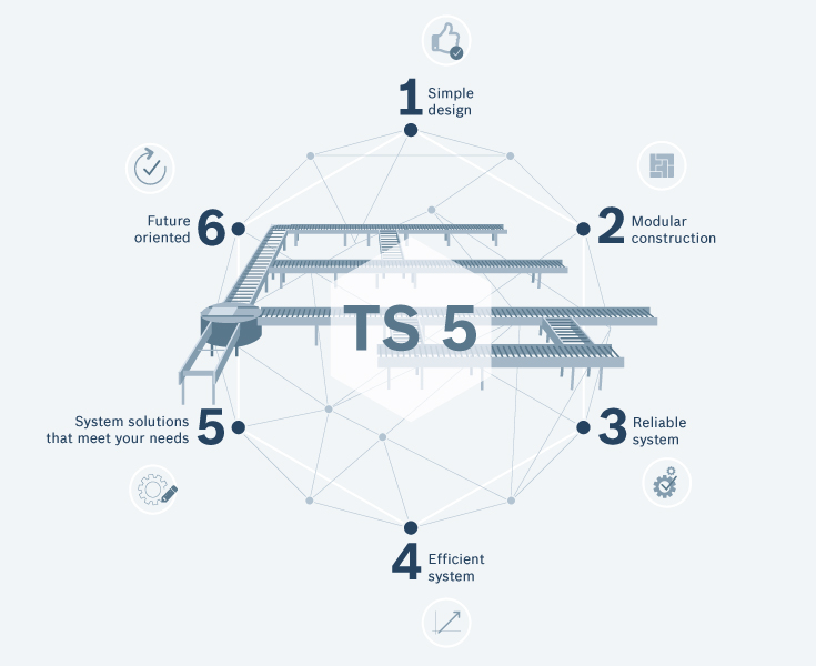 The advantages of the new TS 5 transfer system