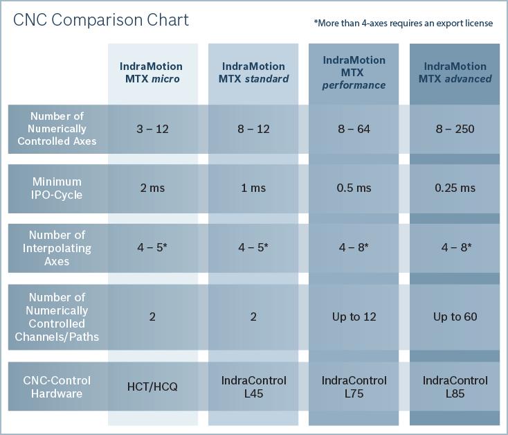 Chartre de comparaison CNC
